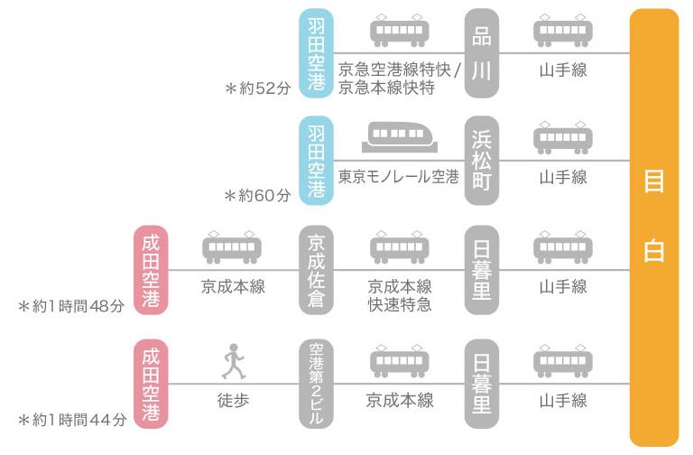 飛行機をご利用の方へ東京羽田空港と成田空港からのアクセス