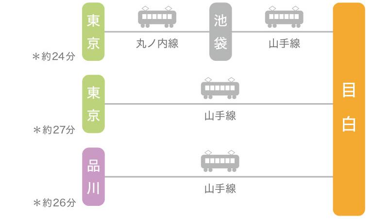 新幹線をご利用の方へ東京駅から目白のアクセス